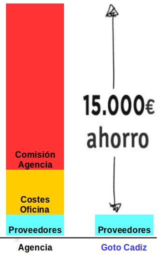 Vende tu casas de Cádiz sin comisiones